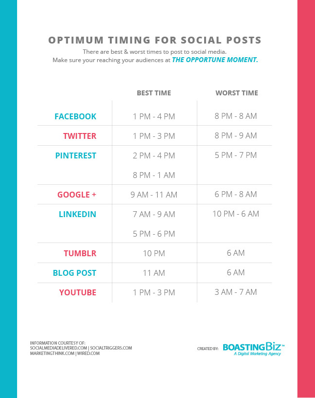 Optimum Social Media Post Times Chart