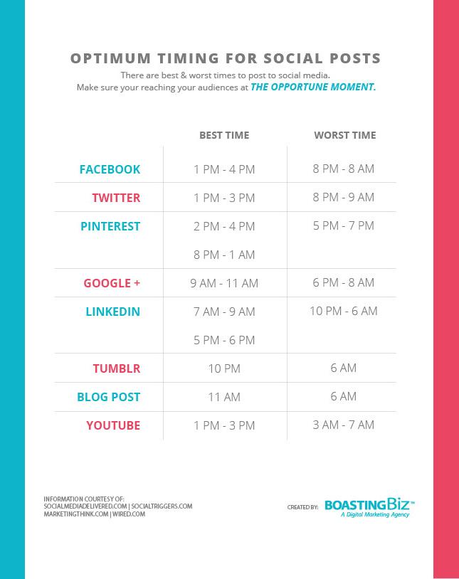Optimum Social Media Post Times Chart